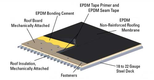 rubber sheet roofing - Rubberised Roof Membrane